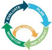 Adaptive management approach