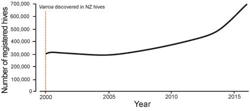hive numbers in NZ
