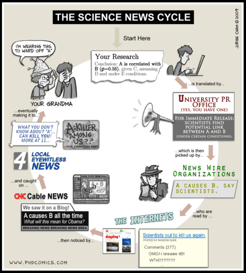 Phdcomics-science-news-cycle-500x555